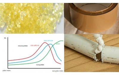 PSA Formulation Optimization, Selection and Influence of Plasticizers, Tackifiers and polymers